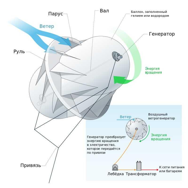 Что такое новая ветровая турбина и какого вида она бывает?