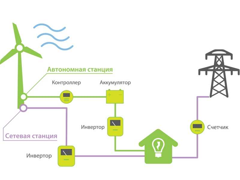 Особенности ветроэнергетических установок: достоинства и недостатки оборудования