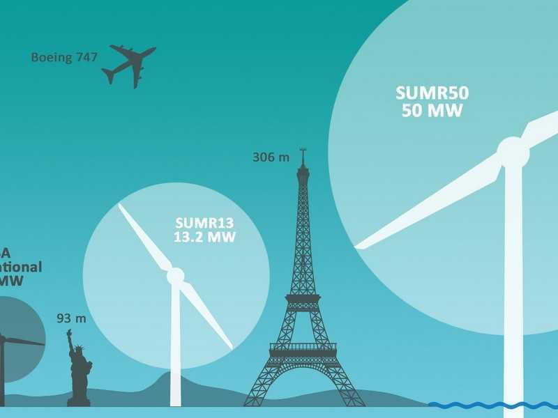 Как работает и для чего нужен ветрогенератор: разновидности, конструкция и выбор оборудования
