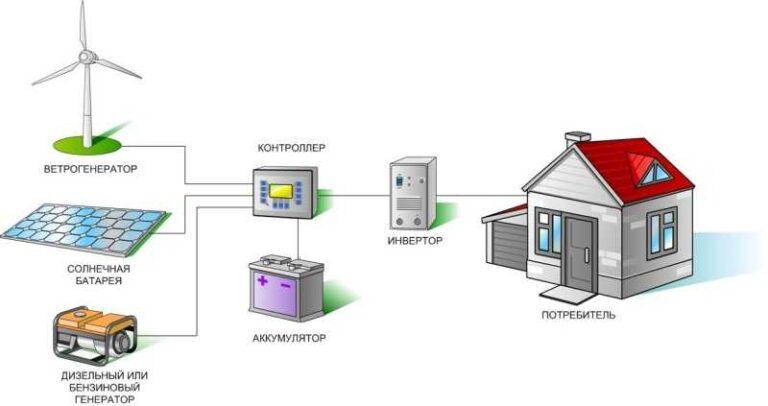 Подробная схема подключения ветрогенератора: прямое соединение ветряка с аккумулятором