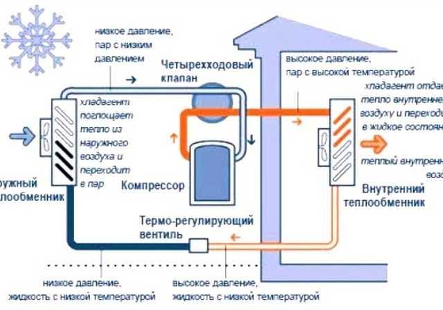 Тепловой насос воздух-воздух, схема работы