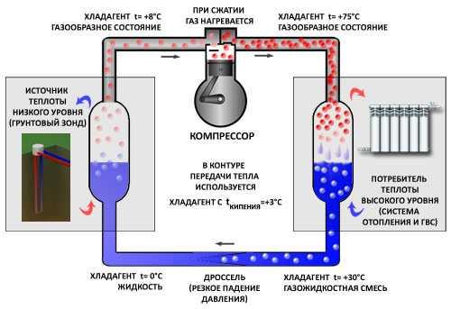Тепловой насос грунт-вода для дома, схема работы